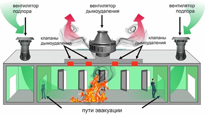 Виды систем противодымной защиты